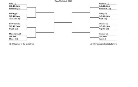 RecBall Elite 8 Predictions